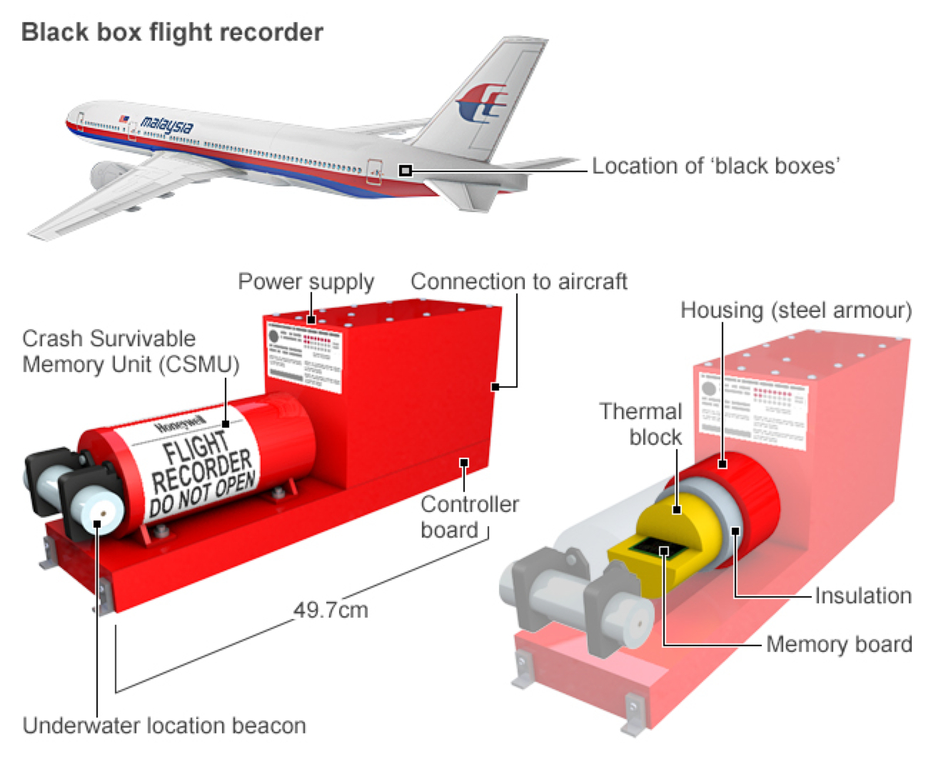 Black Box Flight Recorder